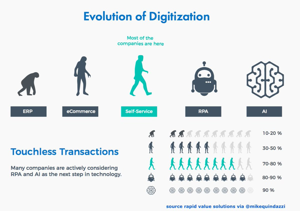Mike Quindazzi On Twitter Quot The Evolution Digitization