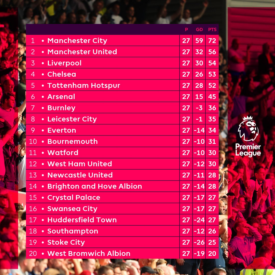 📈 How it stands in the #PL ahead of Matchweek 28