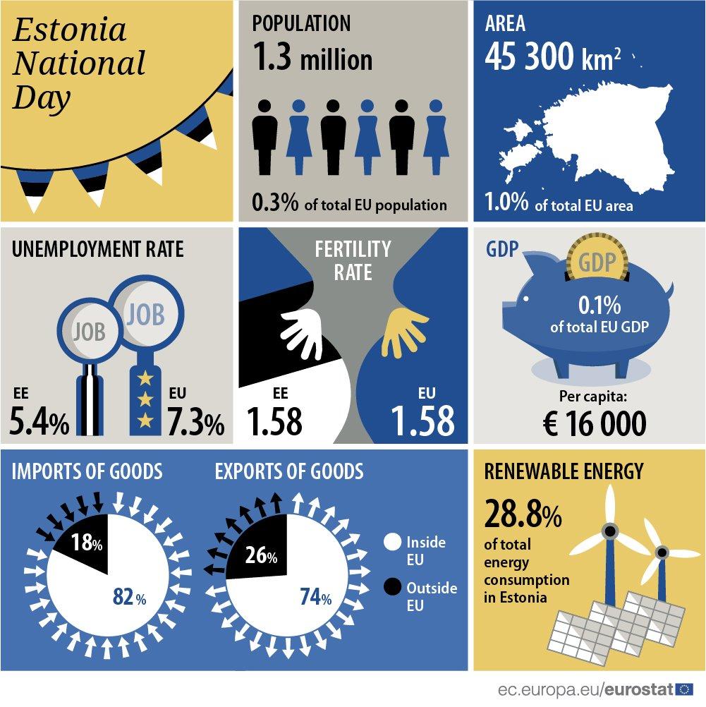 Happy anniversary, Estonia! #Estonia100