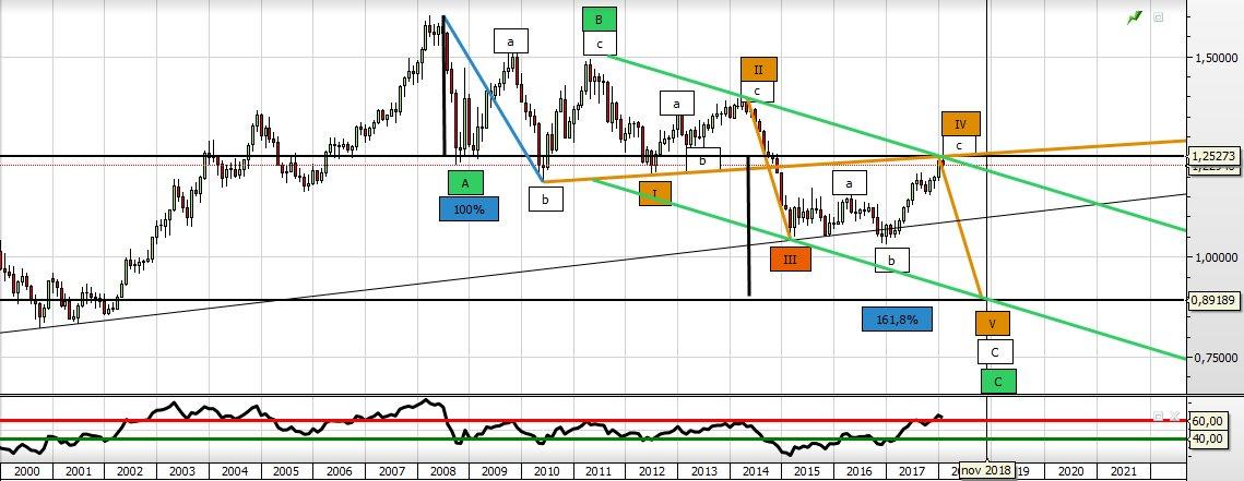 Schmulladdertjeonderhetgras let op 4 maart 2018 keerpunt euro een hogere dollar kan ook een lagere goudprijs in dollars betekenen naar 800 fandeluxe Choice Image