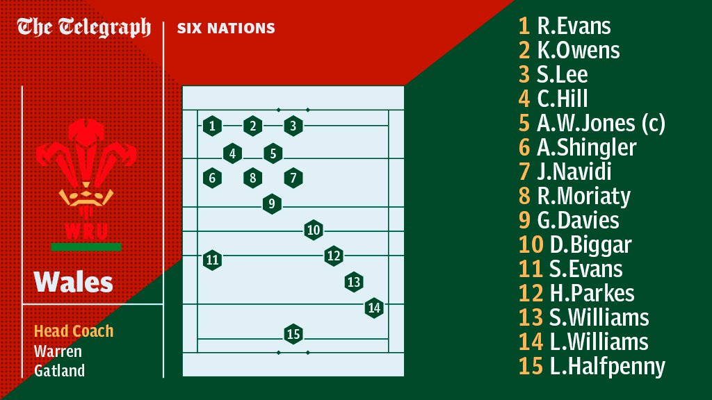 The Wales XV that will walk out in Dublin this afternoon https://t.co/my7UMrTOrN