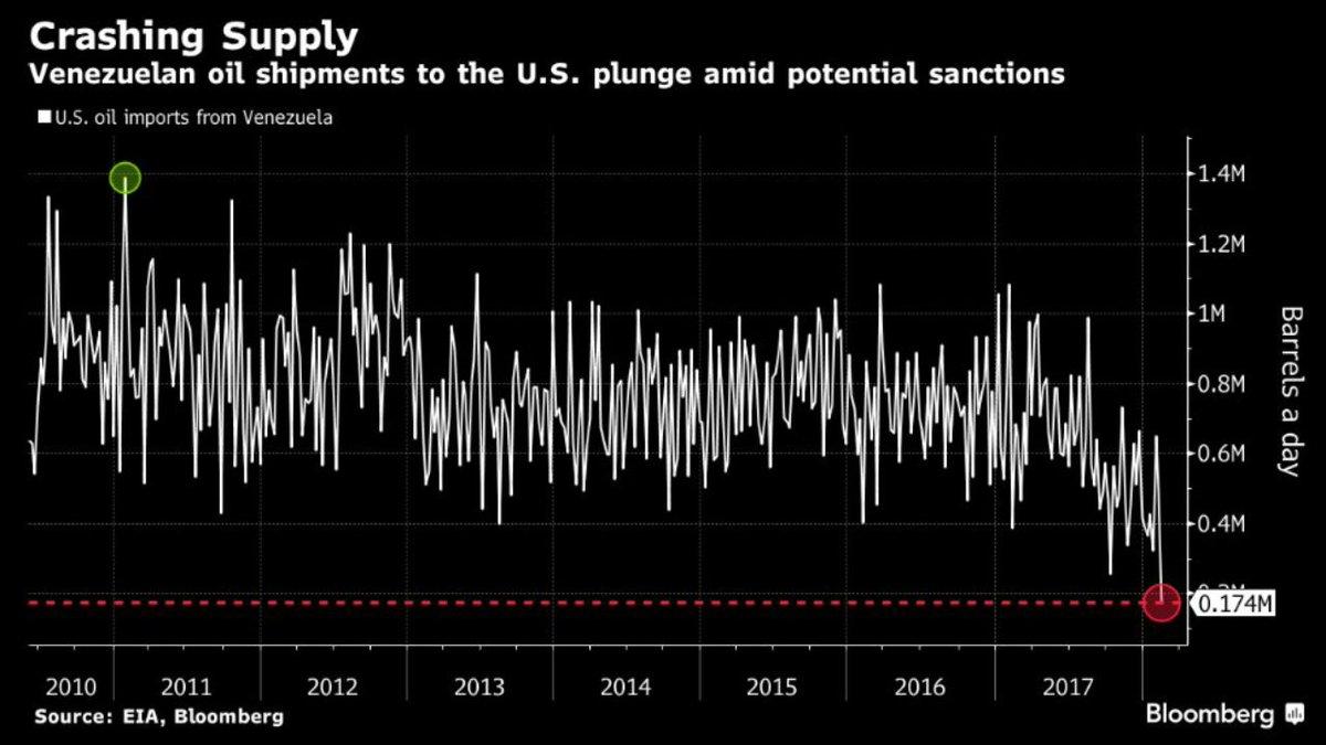 El embargo no ha ocurrido aún y ya se han desplomado las compras de EEUU de petróleo venezolano.
