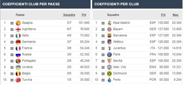 🏅 RANKING UEFA 🏅 Tutte le classifiche europee 👉 bit.ly/2GFBFtf