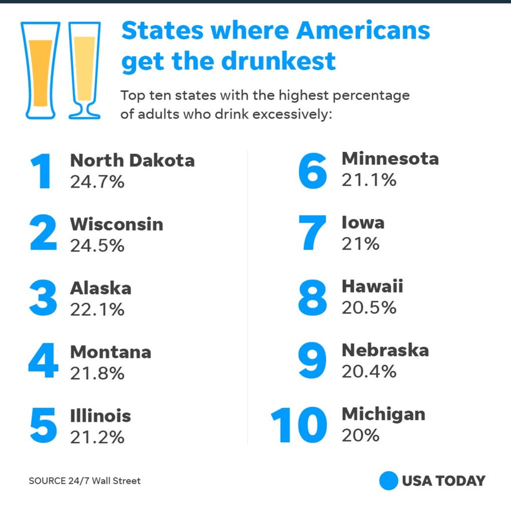 1 in 4 North Dakotans over the age of 21 are having an excessive amount of fun.. I respect that