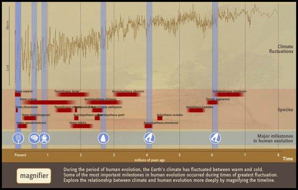Of milestones timeline relationship Milestone Timeline