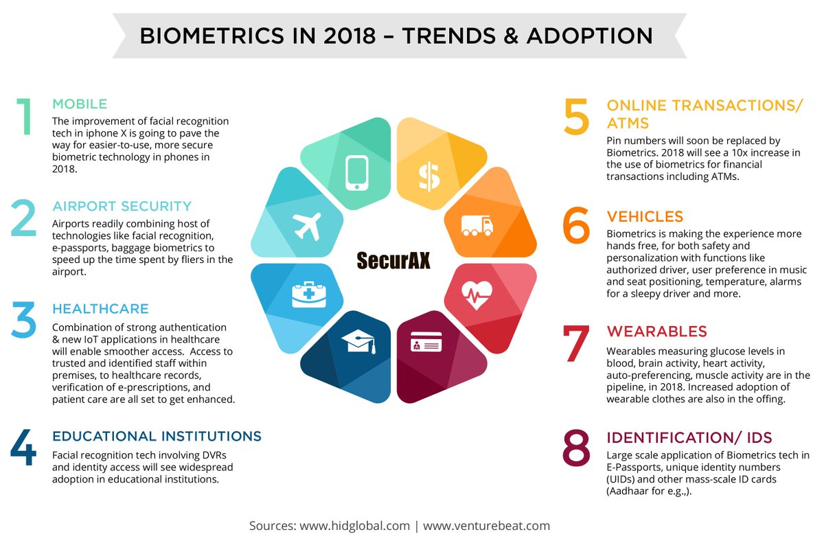 I pharm consulting on twitter biometrics in 2018 trends via securax biotech biotechnology biometrics lifesciences pharmaceutical healthcare medical digitalhealth health httpstaljeuwm3bq ccuart Images