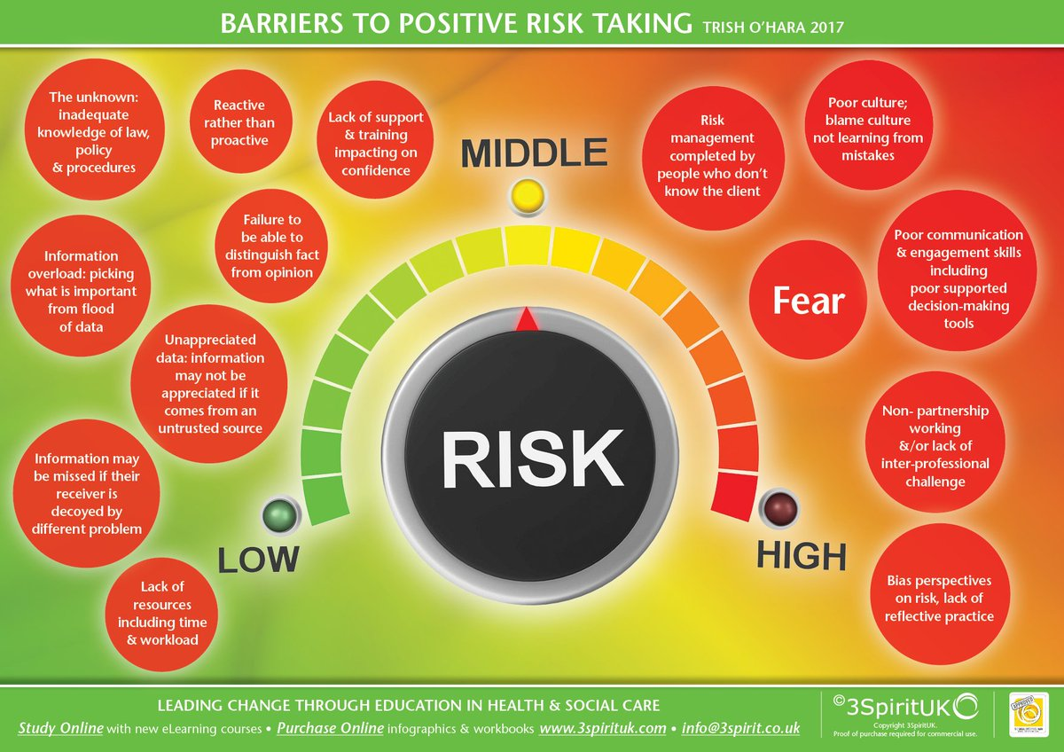 unit 342 support positive risk taking This unit is aimed at those working in a wide range of settings it provides the learner with the knowledge and skills required to support positive risk-taking to benefit individuals.