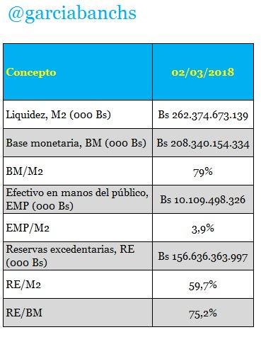 Venezuela, Crisis economica - Página 32 DX20dW3XcAAWDM5