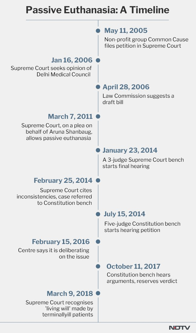 #Euthanasia What led to Supreme Court recognising 'living will': A 10-point timeline https://t.co/DhyJkJSgkd
