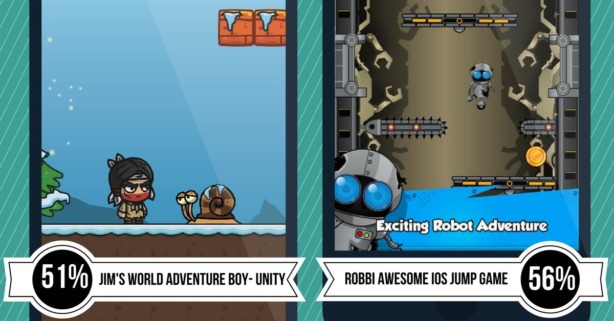 Ready for these new adventures? Jim's World Super Adventure Boy Unity is now $49 & Robbi Awesome iOS Jump Game is now $39! https://t.co/DiQJGwzC56 https://t.co/lh8PpIeME0