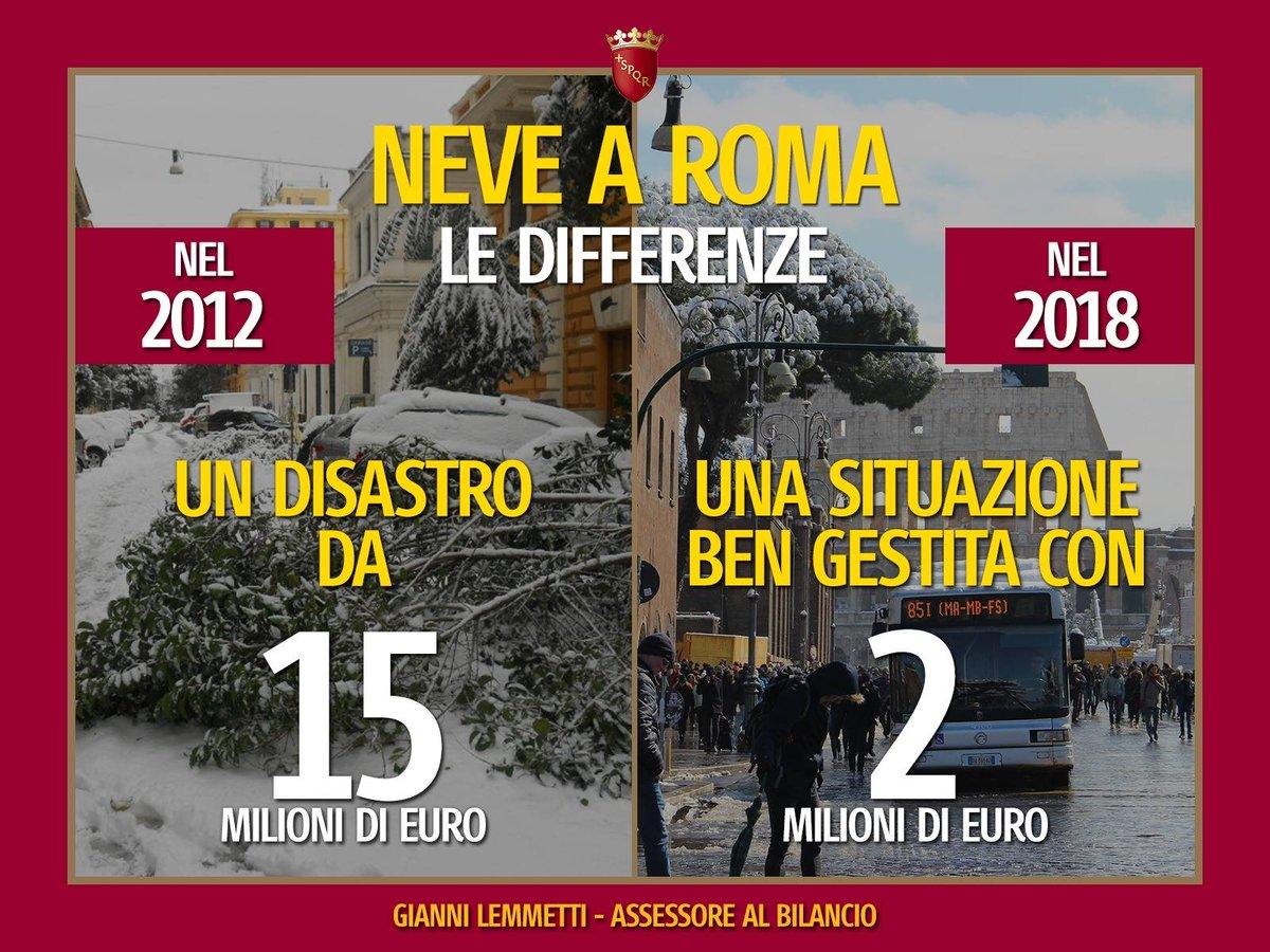 Due milioni di euro. È il prezzo che @Roma ha pagato per il piano straordinario dovuto all'ondata di gelo che due settimane fa ha colpito l'Italia. Siamo quindi riusciti a limitare danni e disagi, risparmiando i soldi dei cittadini ed evitando sprechi: goo.gl/oW8Rr5