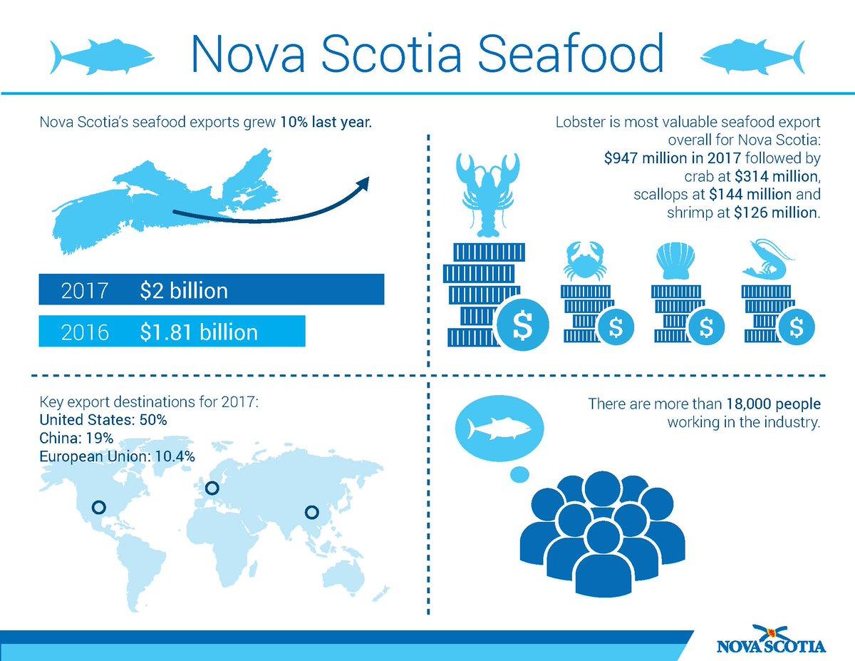 NS Fisheries/Aqua on Twitter: