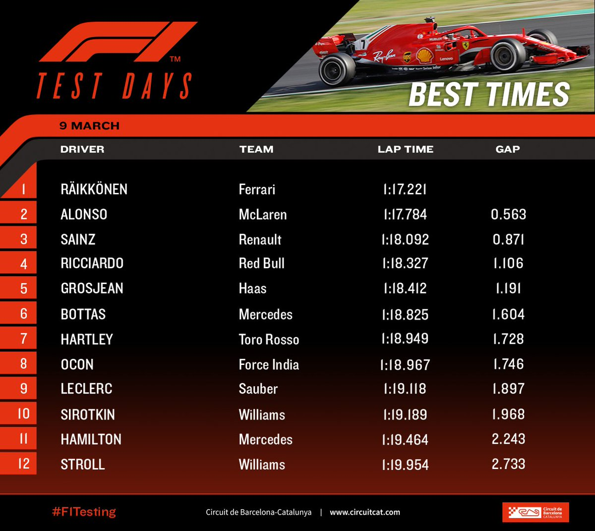 Formula 1 - 2018 / F2 Series - Página 6 DX3QVUEXkAM_17E