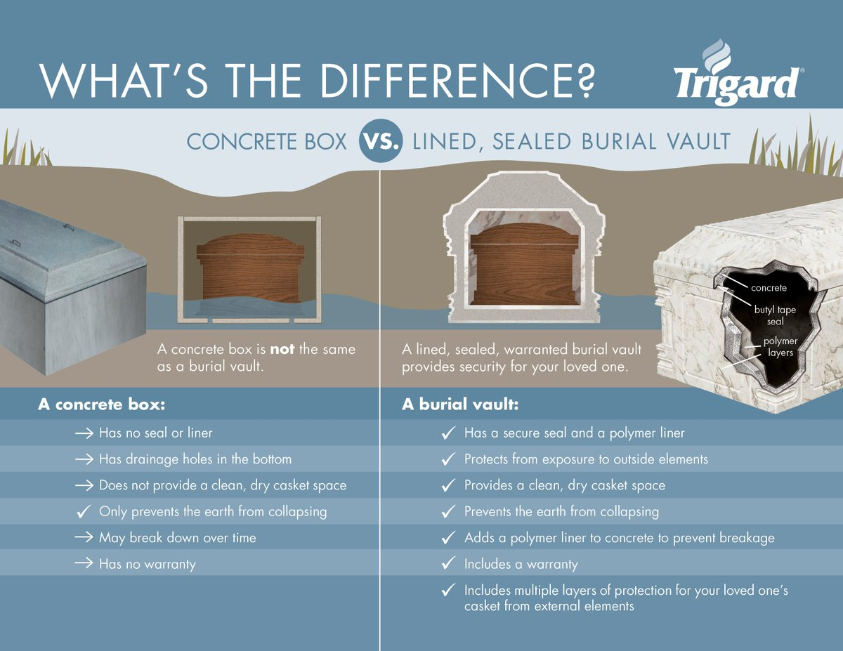 Trigard BurialVaults on Twitter: