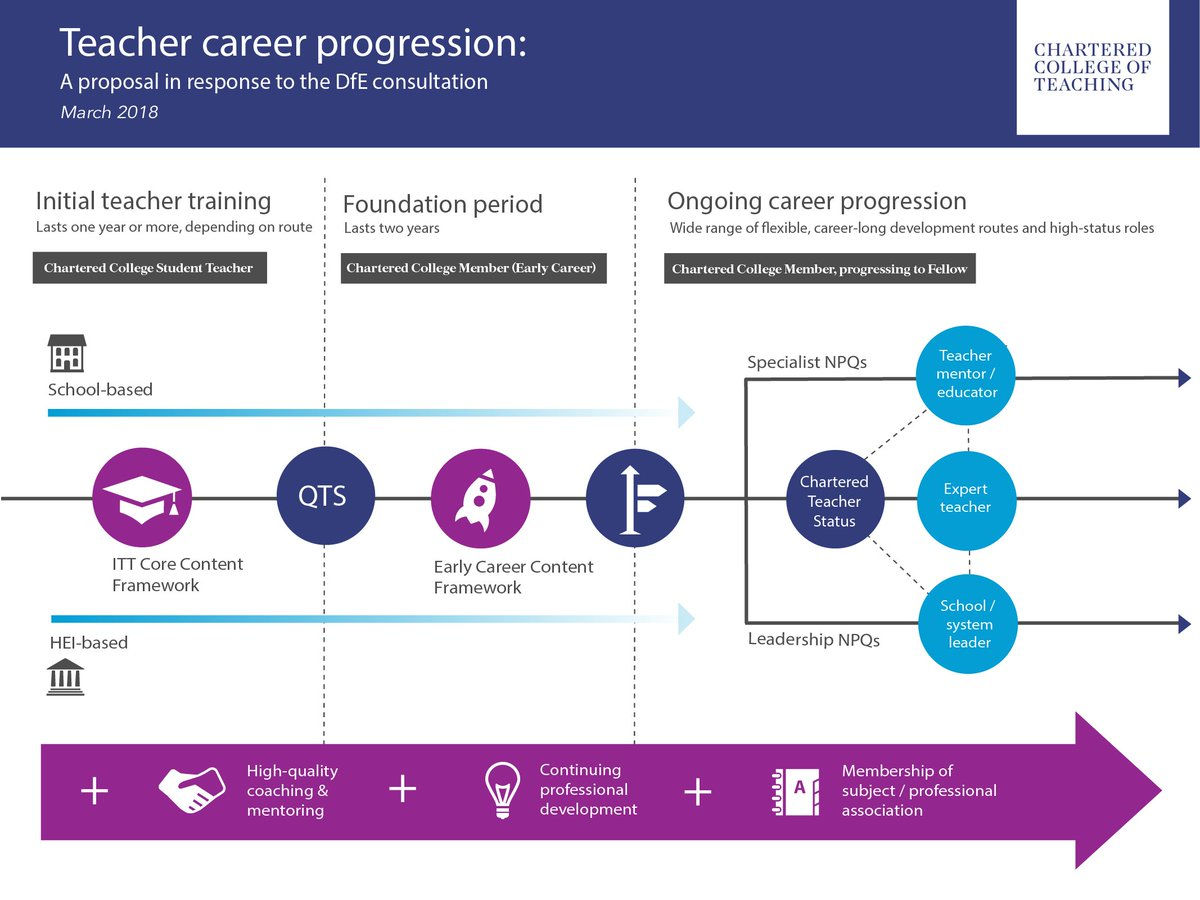 an analysis of career progression in a teaching profession Career progression essay examples 1 total result an analysis of career progression in a teaching profession 1,028 words 2 pages company contact resources.