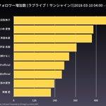 Image for the Tweet beginning: 「声優フォロワー増加数 (ラブライブ!サンシャイン!!)2018-03-10 04:00 - 80時間」は