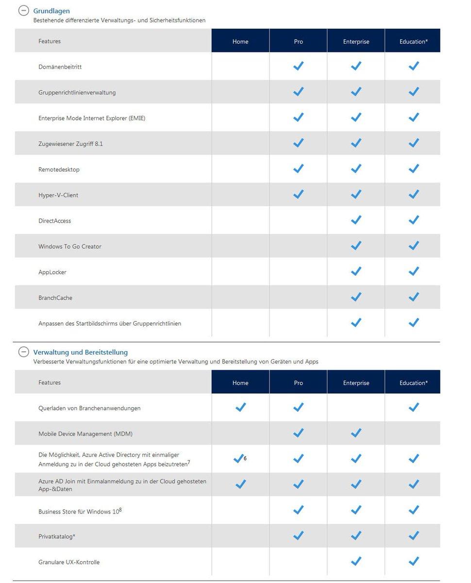 home vs pro vs enterprise