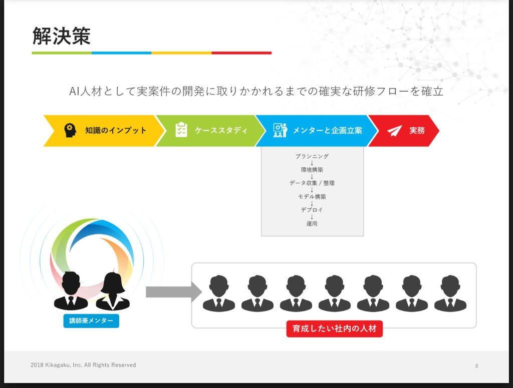 吉崎亮介 株 キカガク代表 on twitter パワーポイントのデザインを