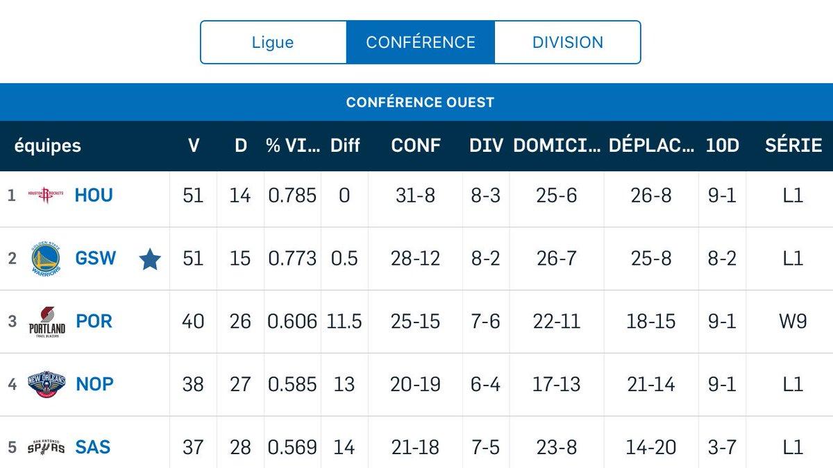 Défaite à Portland Warriors 108-125 Blazers KD 40pts 6reb 6ast 2blk Klay 25pts (9/19) Dray 7pts 12reb 6ast 3stl Les Rockets ont également perdu hier à Toronto.