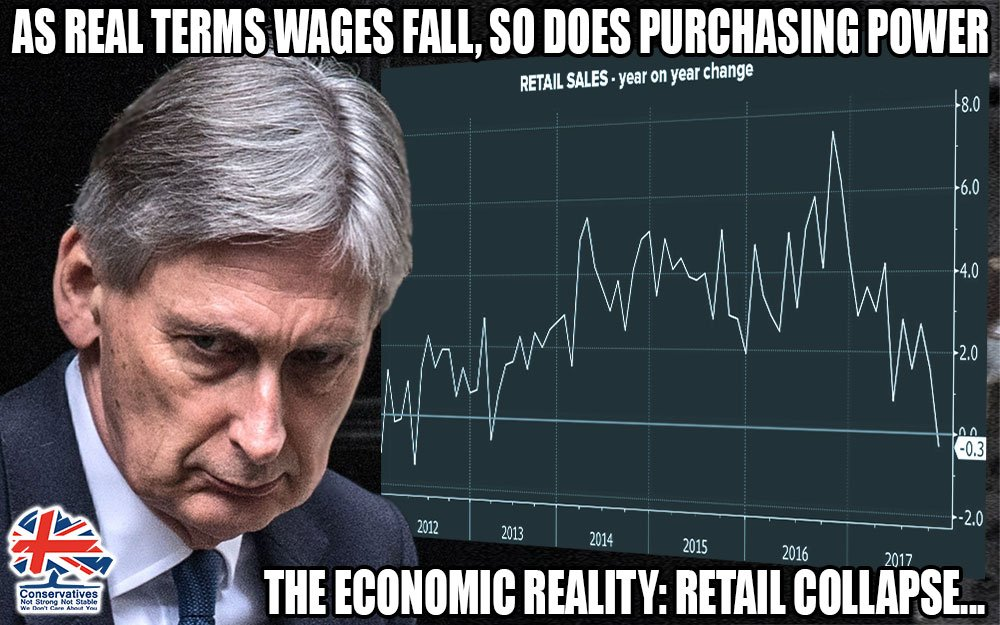 Austerity has caused wages to stagnate, purchasinng power to weaken & the economy to collapse. Chancellor Philip Hammond & the Tories continue to give incentives to the rich to stimulate the economy, but the basic fact is TRICKLE DOWN DOESNT WORK!! #EndAusterity #Marr #Peston
