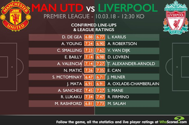 Whoscored Com On Twitter Confirmed Lineups Manchester United Vs Liverpool With Need To Know Stats On The Return Of Eric Bailly The Decision To Leave Out Jordan Henderson Munliv Read Here