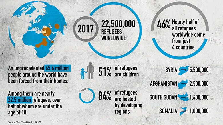 46% of all refugees around the 🌍 come from just 4 countries  🇸🇾 Syria 5,500,000 🇦🇫 Afghanistan 2,500,000 🇸🇸 South Sudan 1,400,000 🇸🇴 Somalia 1,000,000  65.6 MILLION people are forcibly displaced, 22.5 MILLION of whom are refugees https://t.co/Z7U6LqIJWk #FragilityForum18