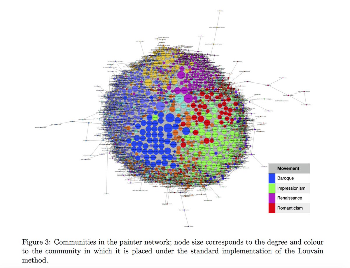 Michael kitromilidis mkitromilidis twitter biographies on wikipedia mkitromilidis tim s evans 2018 community detection with metadata in a network of biographies of western art painters ccuart Images