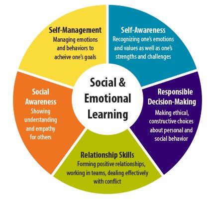 on how i learnt the social behaviour Anti social behaviour - documentary example leojmediacom loading anti-social behaviour - lecture - professor raine - duration: 45:33.