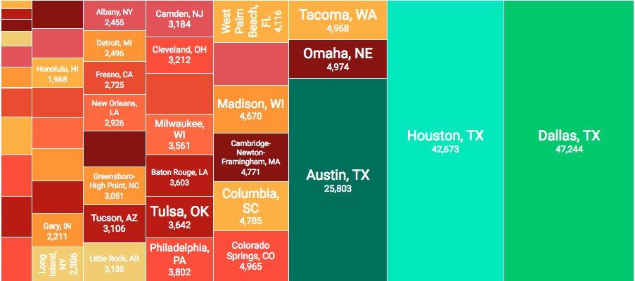 Trulia On Twitter Homebuilding Is Still Bigger In Texas Austin