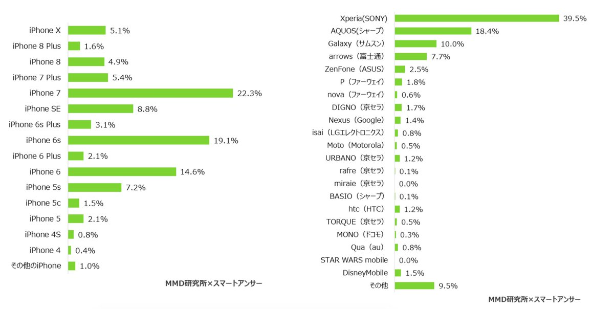 Breakdown of smartphones used in Japan on iOS vs Android. The dominance of...