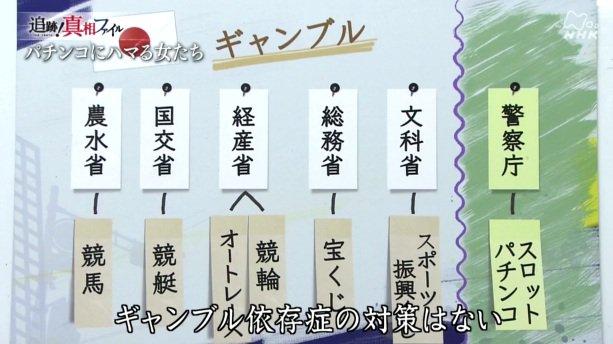 "Yosiaki-Miyazaki ar Twitter: ""公営ギャンブルを管轄する省庁 カジノ ..."