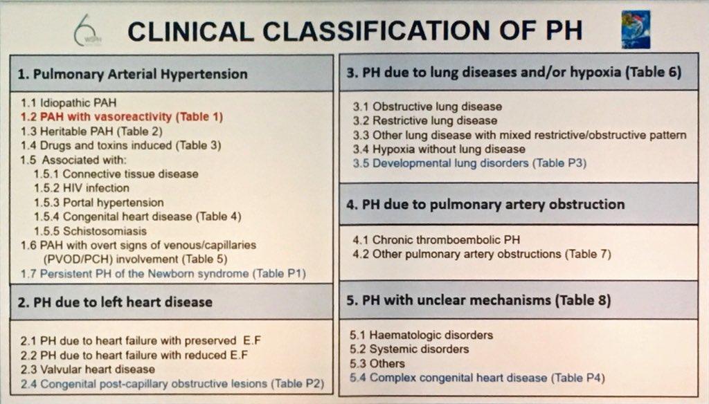 Clasificaciones para la hipertensión pulmonar