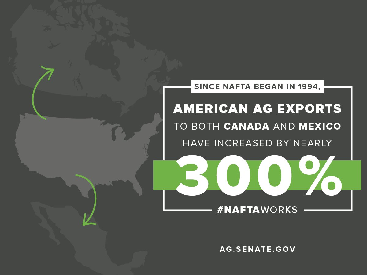 American Agriculture Exports To Canada And Mexico Have Increased By Nearly 300 Since Nafta Was Implemented The Benefits Provides Ag