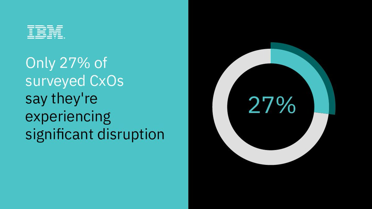 Ibm Institute For Business Value On Twitter The Anticipated Wave Of Massive Disruption From Digital Giants And Startups Did Not Occur At The Scale Cxos Predicted A Few Years Ago Here S What