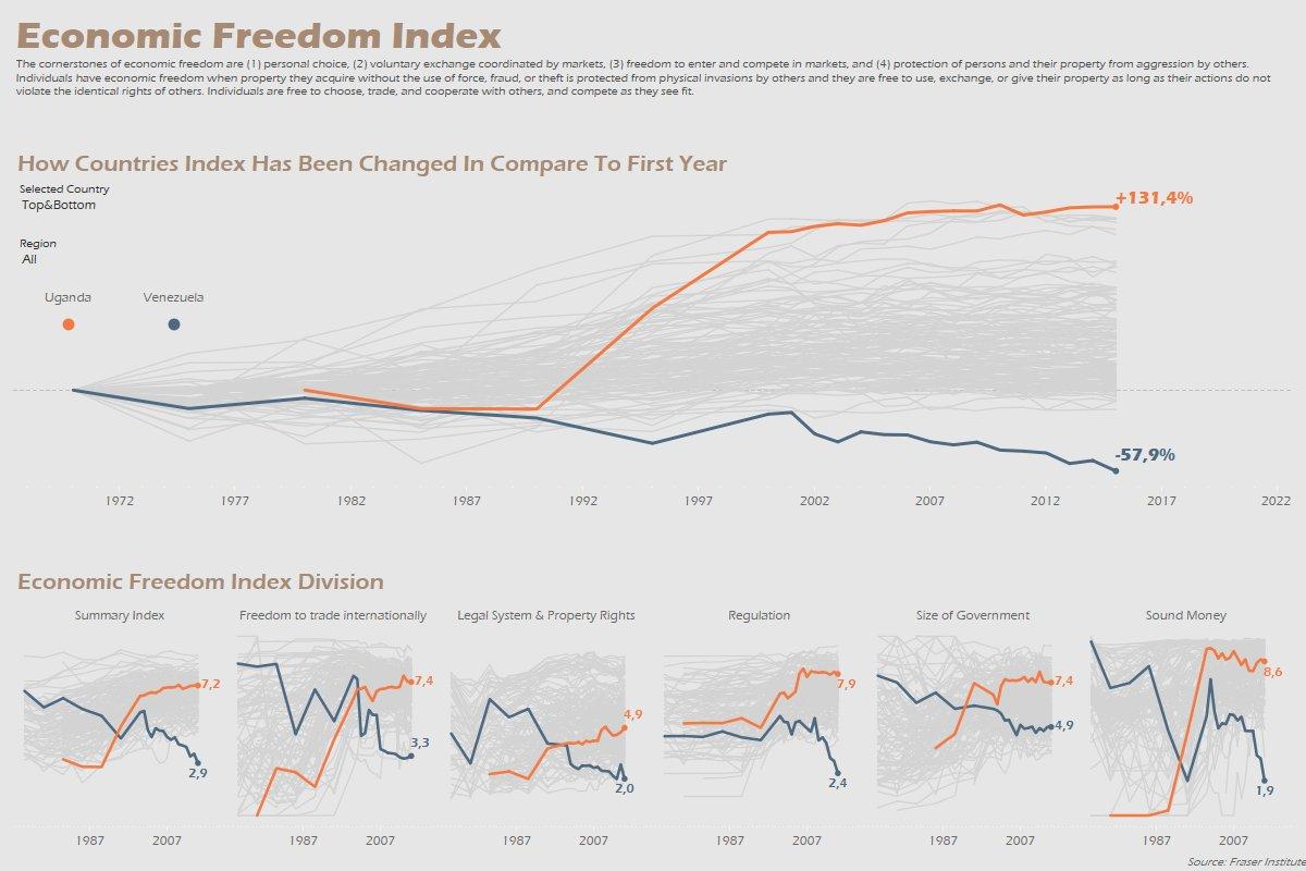 makeovermonday/2018w9-world-economic-freedom | discussion | data world