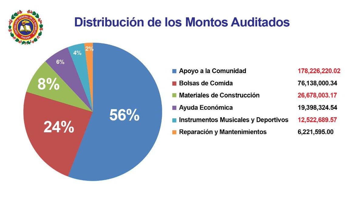 Contraloría entrega al MP 186 auditorías de juntas comunales y municipios