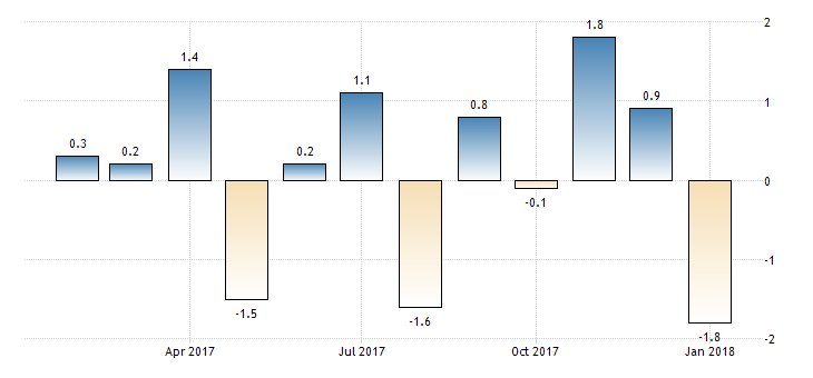 #Japan Retail Sales month-on-month at -1.8%  https://t.co/GAyVzxM6Td