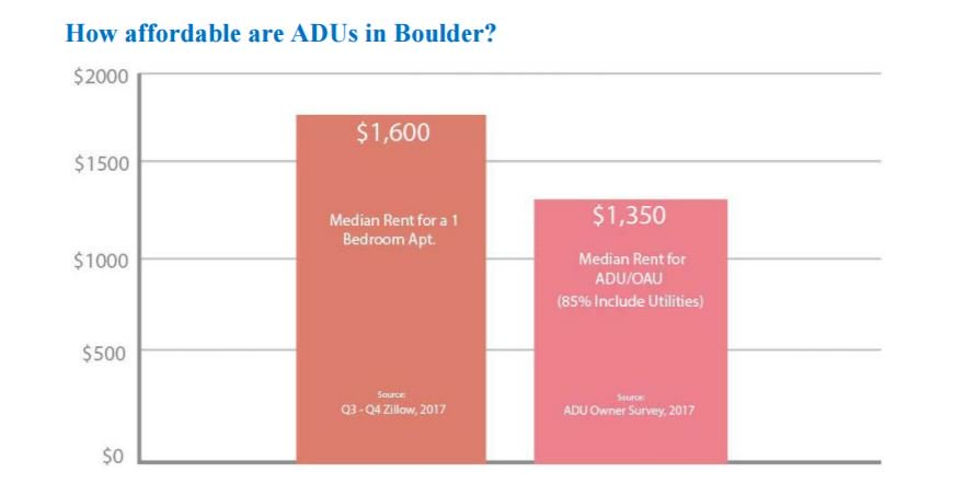Some Of Possible Changes To Affordable >> City Of Boulder On Twitter Boulder Accessory Dwelling Unit Rents