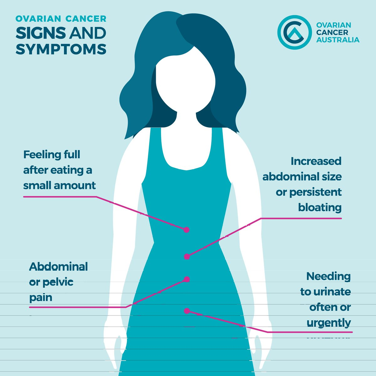 Ovarian Cancer Aust On Twitter There Is Currently No Screening Test For Ovariancancer In That Absence It S Vital That You Know The Main Signs And Symptoms Of This Deadly Disease Go
