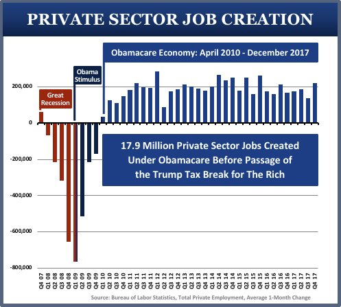 Image result for obama economy first two years