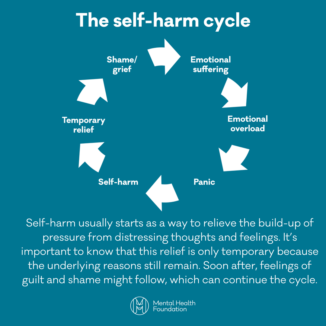 "Self Harm Awareness: Mental Health Fdn On Twitter: ""Raise Awareness On The Self"