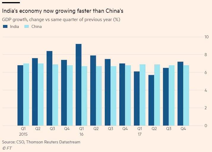 worlds fastest growing major economies - 714×512