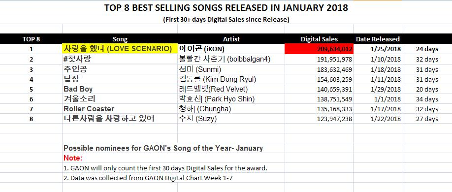 Teddy On Twitter Ikon S Love Scenario Gaon Index For 24 Days