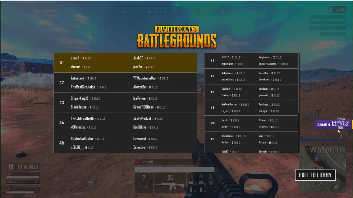 Team Lejund Skwad dominates Round 4 with 23 kills and all four members  remaining! Are you ready for the last round of the @Twitch Rivals  Invitational? ...