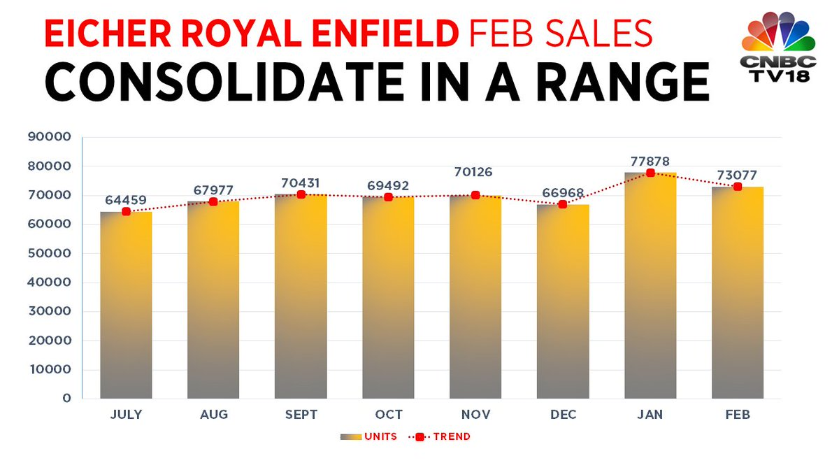 Royal enfield latest news breaking headlines and top for Eicher motors share price forecast