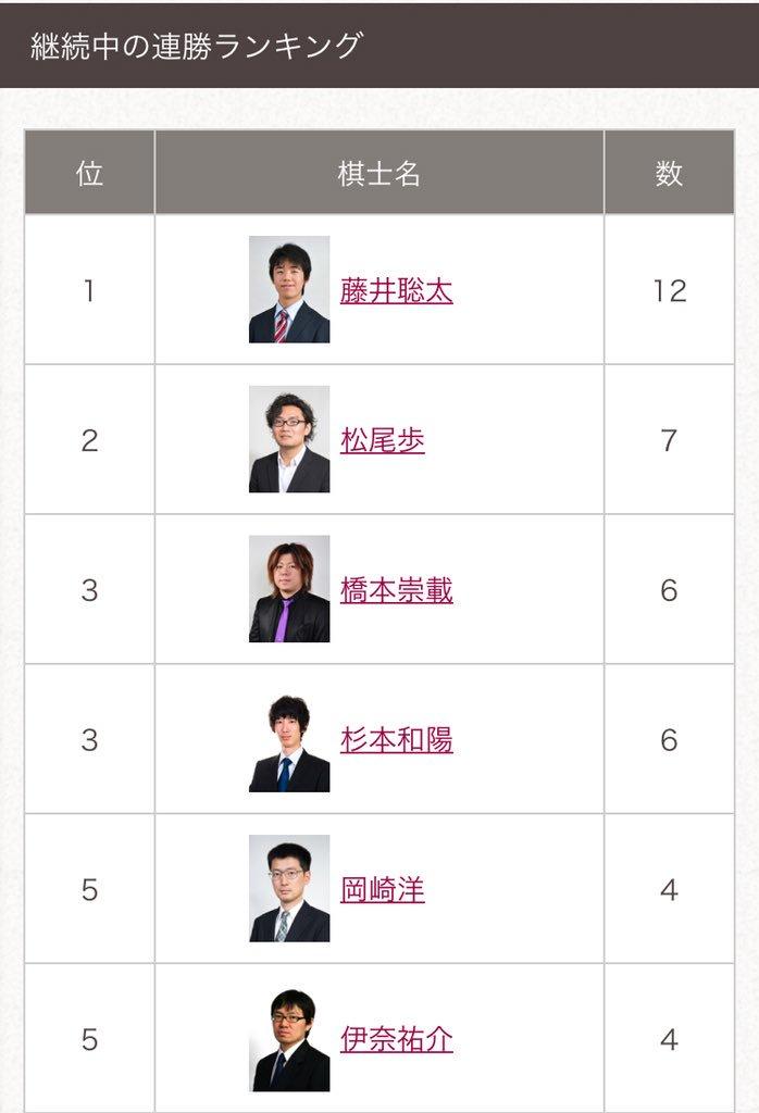 画像,藤井六段は本日の勝利により今期の連勝ランキングの1位(29連勝)と2位(13連勝で永瀬七段と同数)が確定。3月8日の師匠・杉本七段戦の結果次第では単独2位もあり…