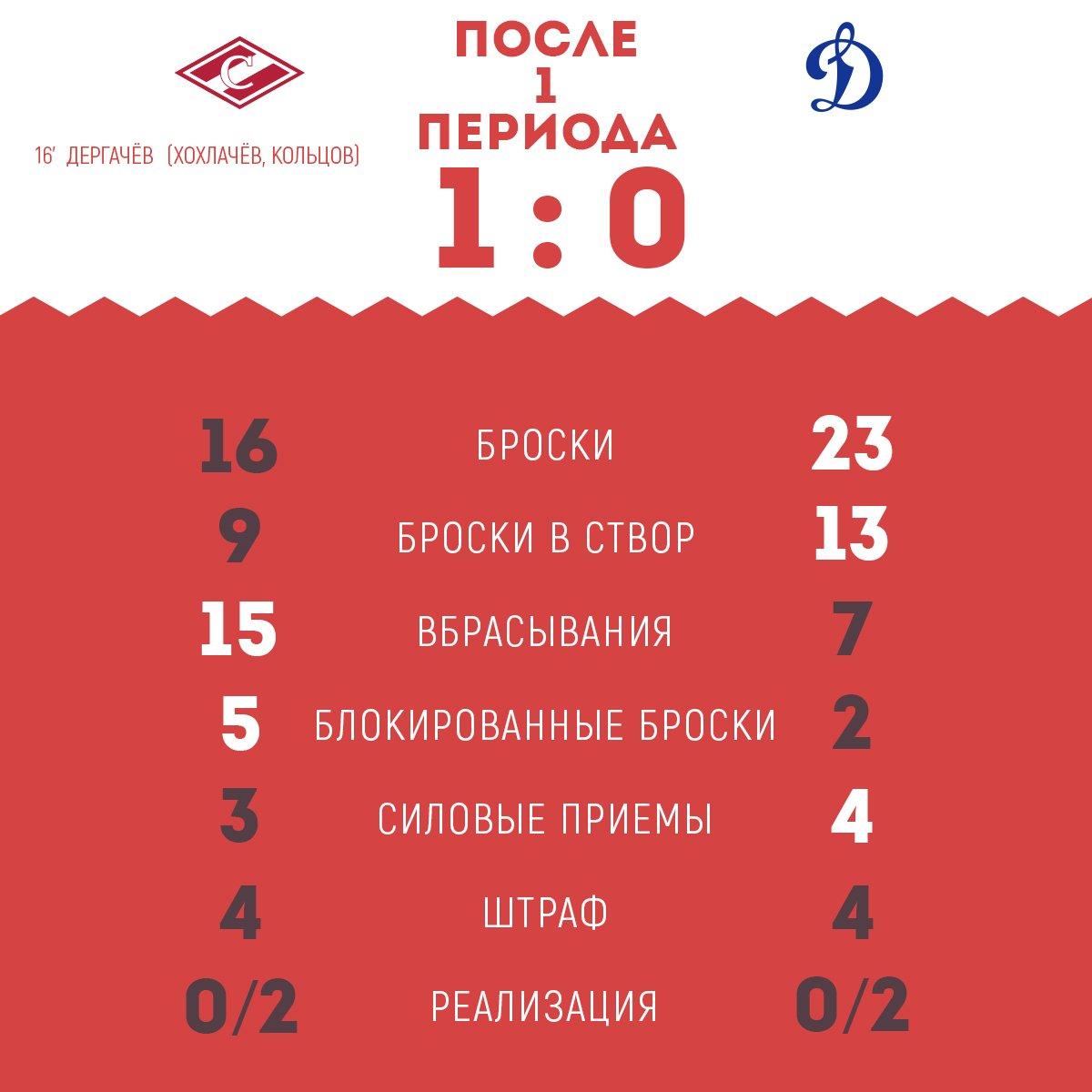 Статистика матча «Спартак» vs «Динамо» после 1-го периода