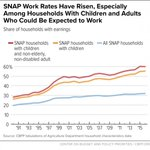 Watch our video to learn more about how #SNAP helps more children than any other federal program: https://t.co/q2Wboxwu1F  Or, if that's not your thing, we wrote a whole report on how it helps more than 40 million low-income Americans afford food: https://t.co/UQDTbc9iSo