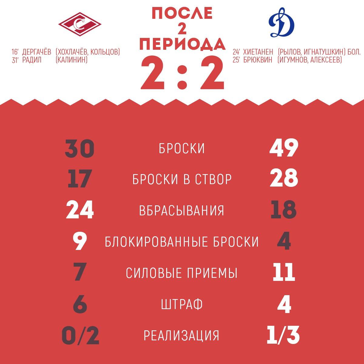 Статистика матча «Спартак» vs «Динамо» после 2-х периодов