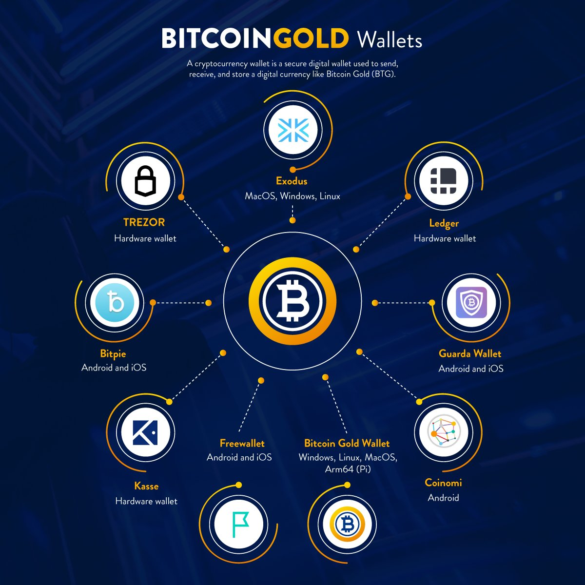 Bitcoin gold btg on twitter time for the results in our last btgwallets btg bitcoingold crypto cryptocurrency blockchain trezor exodus coinomipicitterlqkvtkbxhg ccuart Gallery